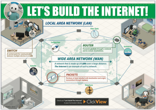 Let's Build the Internet! Poster
