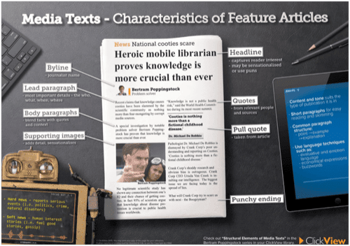 Media Texts - Characteristics of Feature Articles Poster