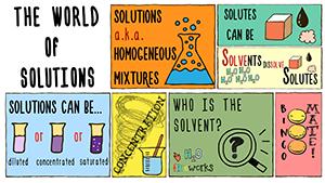 KS3 - Solutions