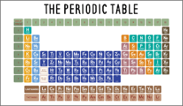 KS3 - Periodic Table-image