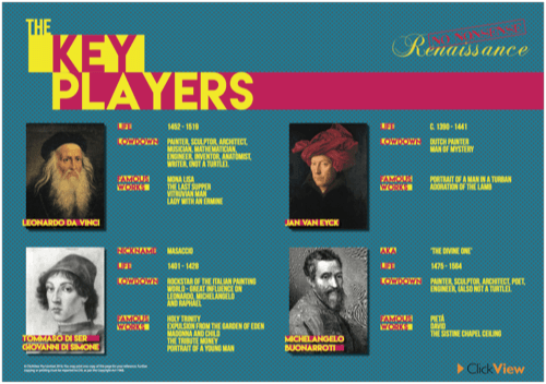 No Nonsense Renaissance - The Key Players Poster